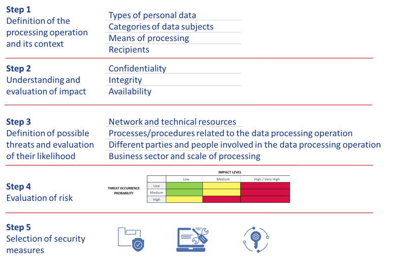 Figure 1: Overview of proposed approach on evaluating the risk on             personal data processing