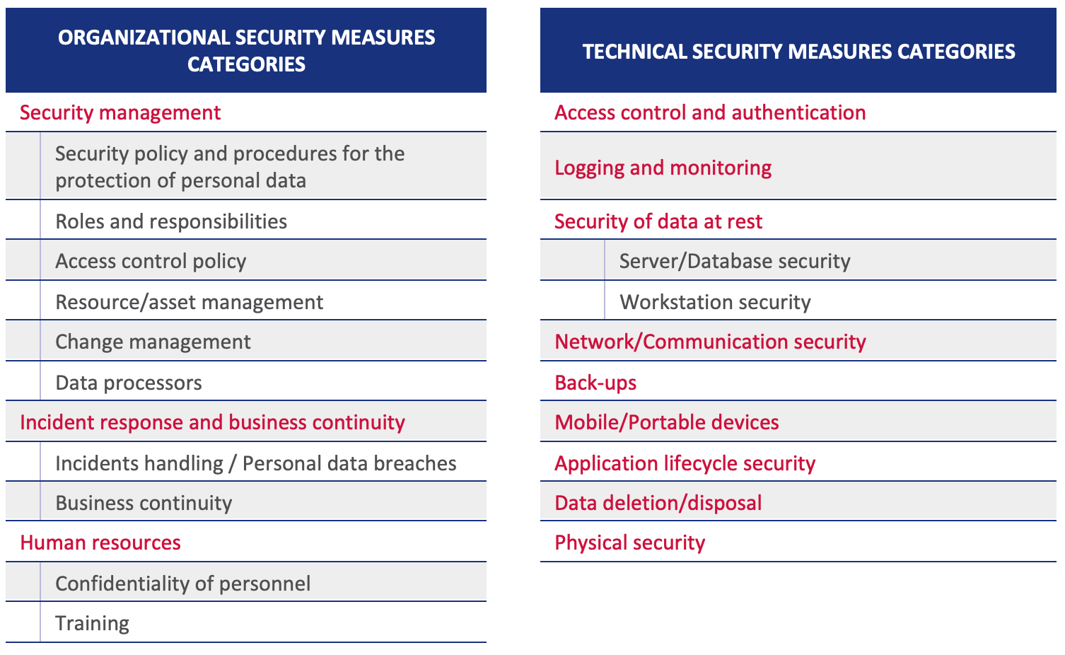 Table 3: Overview of categories of security measures