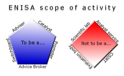 ENISA's scope