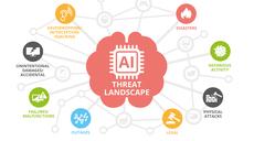 ENISA AI Threat Landscape Report Unveils Major Cybersecurity Challenges