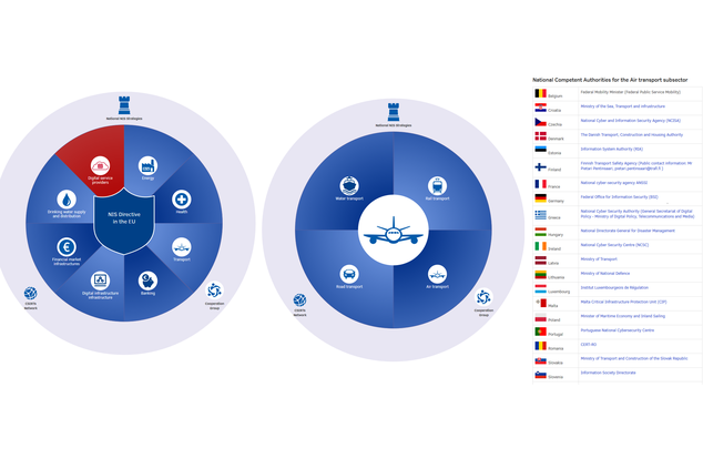 ENISA releases online NIS Directive tool showing per sector the national authorities for operators of essential services and digital service providers
