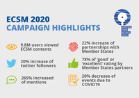European Cybersecurity Month:  265% Increase in Social Media Mentions