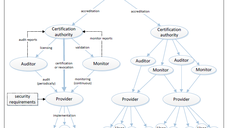 Full overview of cyber security auditing schemes