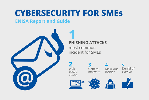Phishing most common Cyber Incident faced by SMEs