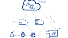 Towards secure convergence of Cloud and IoT