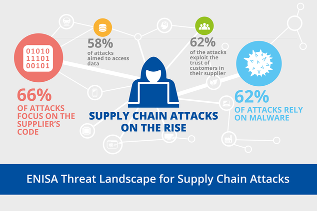 Understanding the increase in Supply Chain Security Attacks