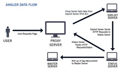 Angler data flow