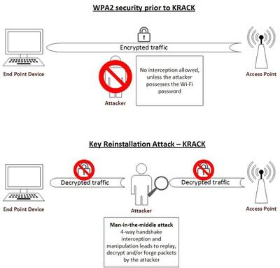WPA2 security prior to krack