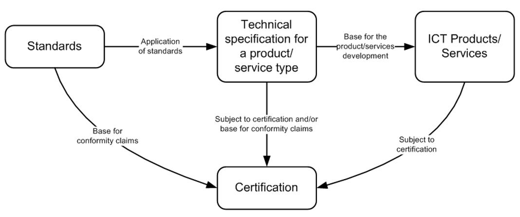 Standards-Certification
