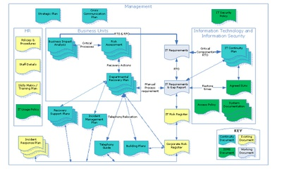 Relationship of BC/Risk/ITSCM/ISMS documents