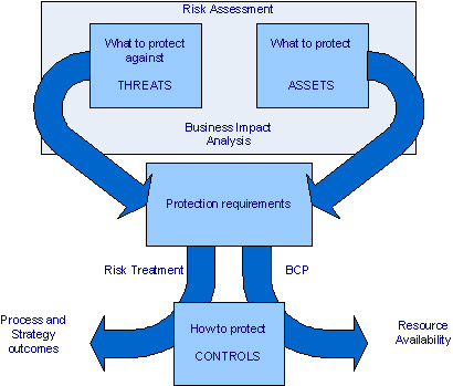 Bcrm interfaces enisa key elements 2 implement a business continuity cheaphphosting Images