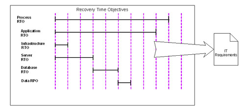 Recovery Time Objectives