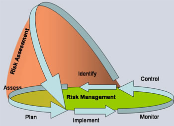 Risk Management & Information Security Management Systems — ENISA